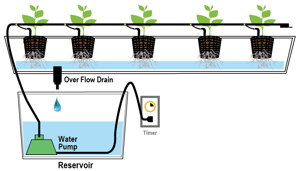 How to make a DIY Drip Irrigation System based on Arduino at