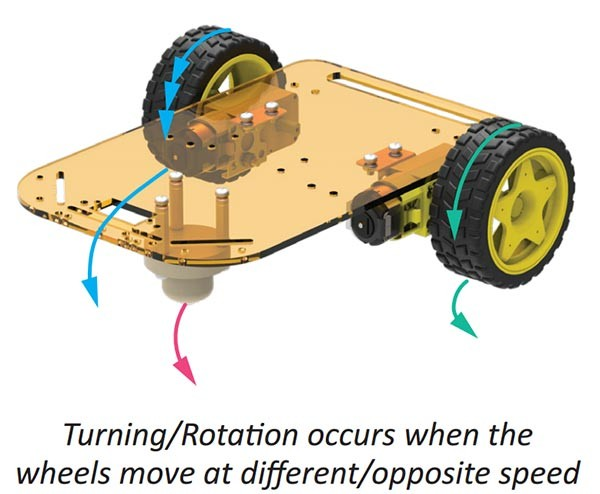 Pure Rotational Motion Mobile Robot