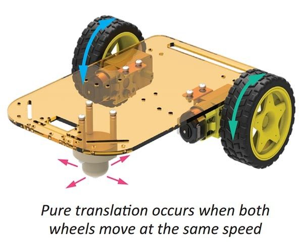 Pure Translation Motion Mobile Robot