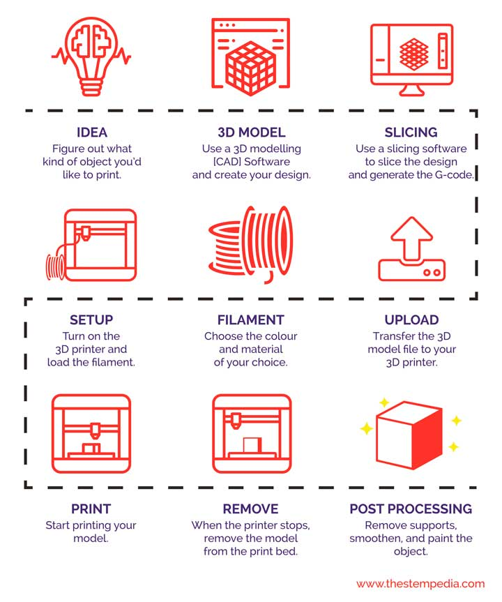 3D-Printing-Process-Overview